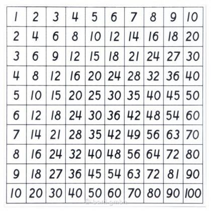 Table De Multiplication En Bois Table De Pythagore Materiel